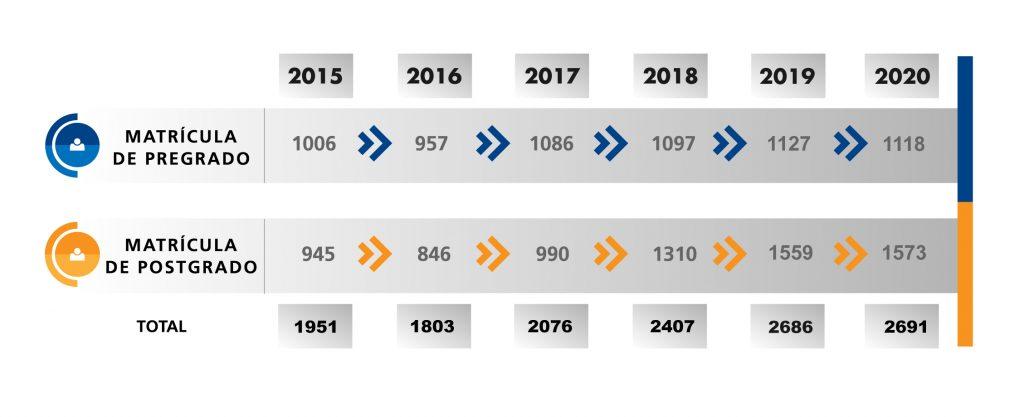 numero de matriculas 2015-2020